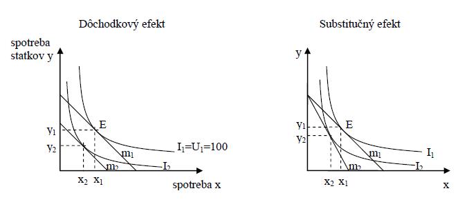 Daňová reforma 2004 - Dôchodkový a substitučný efekt