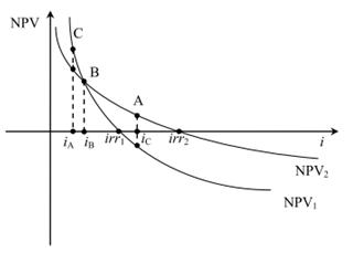 Vnútorné výnosové percento IRR - Grafické znázornenie hľadania IRR iteračnými postupmi - Príklad