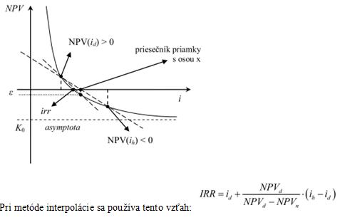Vnútorné výnosové percento IRR - Grafické znázornenie hľadania IRR iteračnými postupmi