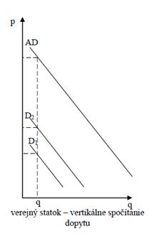 verejný statok - vertikálne spočítanie dopytu